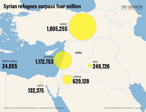 2015年7月,聯合國難民署敘利亞難民潮示意圖(來源:UNHCR)