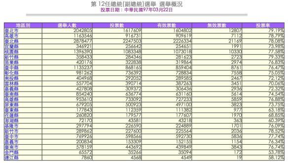 2008年台灣總統選舉數據(來源:中選委網站)