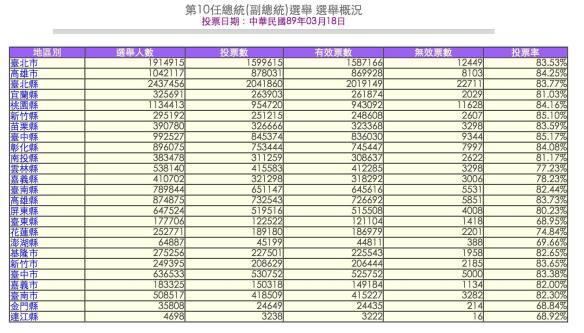 2000年台灣總統選舉數據(來源:中選委網站)