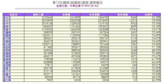 2012年台灣總統選舉數據(來源:中選委網站)