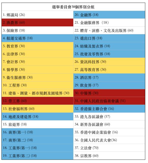 對比2016年選委會選舉。黃色、藍色、紅色分別為泛民、原「唐營」和原「梁營」當選選委的集中界別。